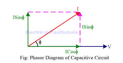 Phasor Diagram of Capacitive Circuit