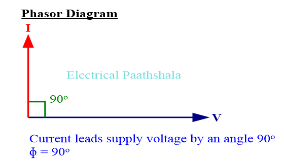 Phasor diagram of purely capacitive load