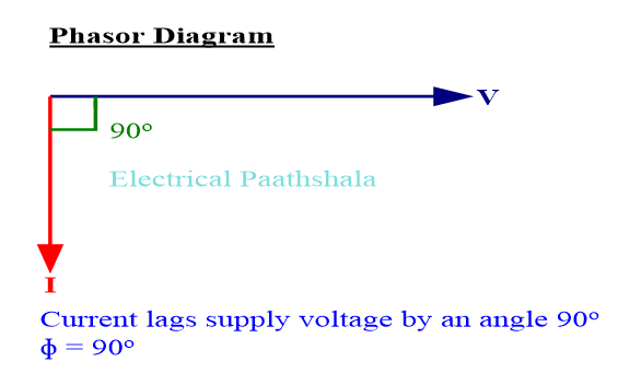 Phasor diagram of purely inductive load